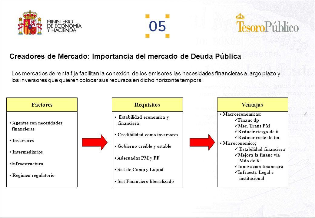 1 AGENDA La Figura de Creadores del Mercado Importancia del mercado de Deuda Pública y Creadores de Mercado Regulación actual Valoración del sistema E