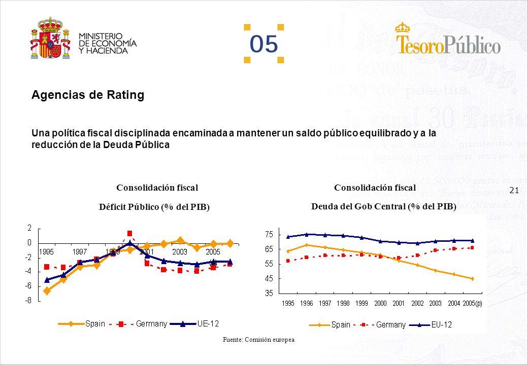 20 Agencias de Rating Las agencias de calificación crediticia confirman con sus sucesivas revisiones de nuestro rating la buena situación que atraviesa la economía española Convergencia real de la economía española PIB real (Tasa de crecimiento anual) Convergencia real de la economía española PIB per capita (media de la UE-15) Fuente: Comisión europea