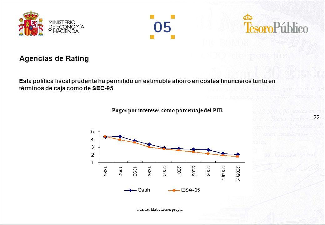 21 Agencias de Rating Una política fiscal disciplinada encaminada a mantener un saldo público equilibrado y a la reducción de la Deuda Pública Consolidación fiscal Déficit Público (% del PIB) Consolidación fiscal Deuda del Gob Central (% del PIB) Fuente: Comisión europea