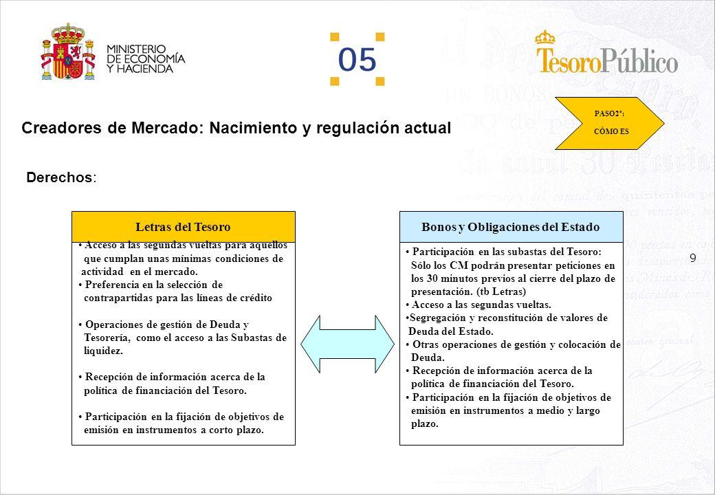 9 Creadores de Mercado: Nacimiento y regulación actual Derechos: PASO2º: CÓMO ES Letras del TesoroBonos y Obligaciones del Estado Acceso a las segundas vueltas para aquellos que cumplan unas mínimas condiciones de actividad en el mercado.