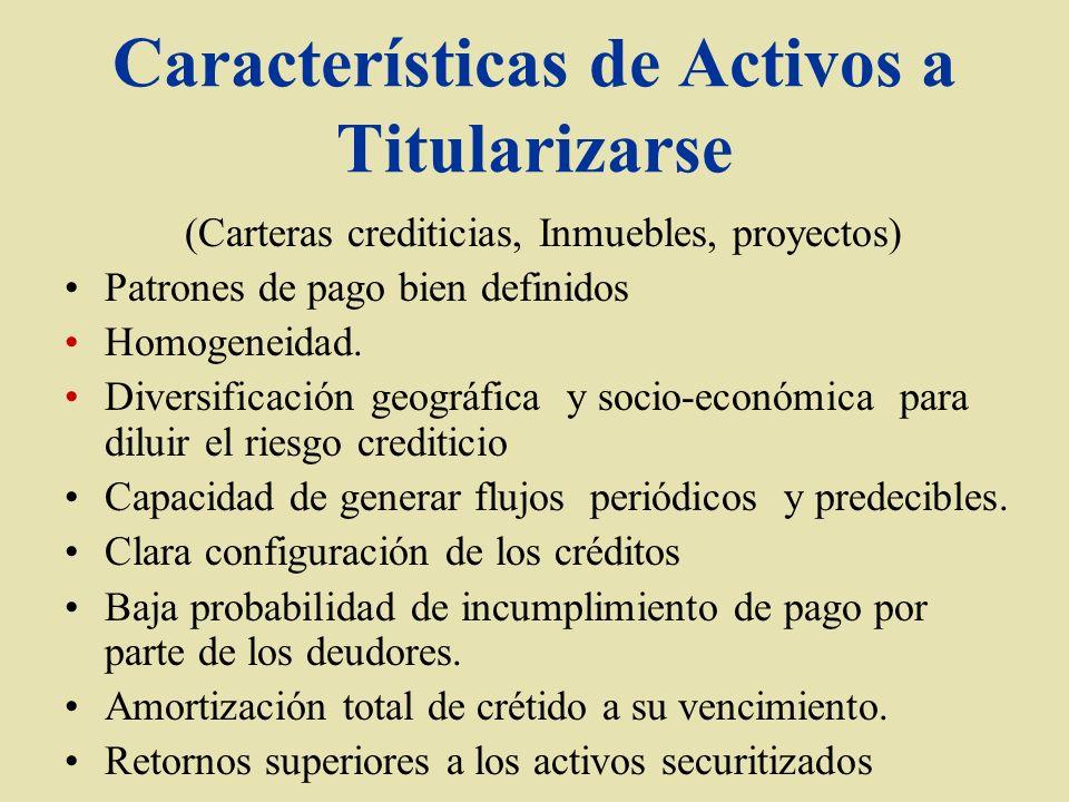 Características de Activos a Titularizarse (Carteras crediticias, Inmuebles, proyectos) Patrones de pago bien definidos Homogeneidad. Diversificación