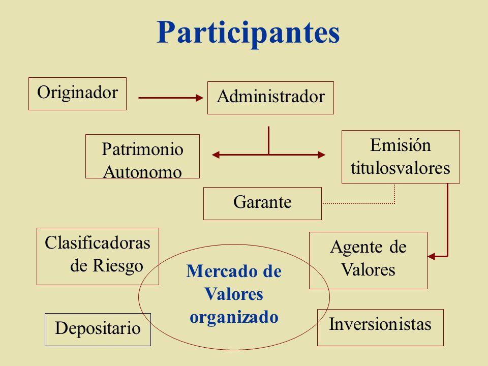 Participantes Originador Administrador Agente de Valores Depositario Garante Clasificadoras de Riesgo Mercado de Valores organizado Inversionistas Pat