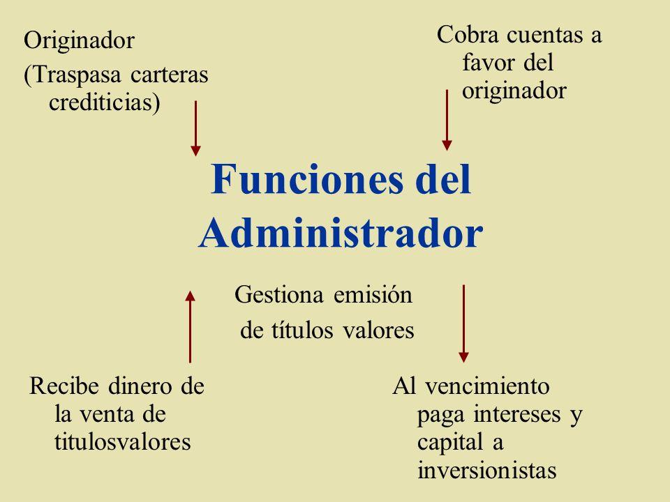Figura del Fideicomiso en El Salvador El fideicomiso es la única forma de vinculaciones a la propiedad que está permitida constitucionalmente.
