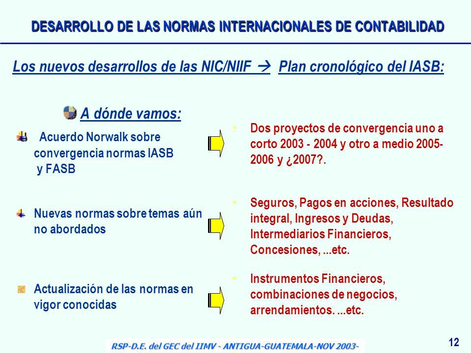 A dónde vamos: Acuerdo Norwalk sobre convergencia normas IASB y FASB Nuevas normas sobre temas aún no abordados Actualización de las normas en vigor c