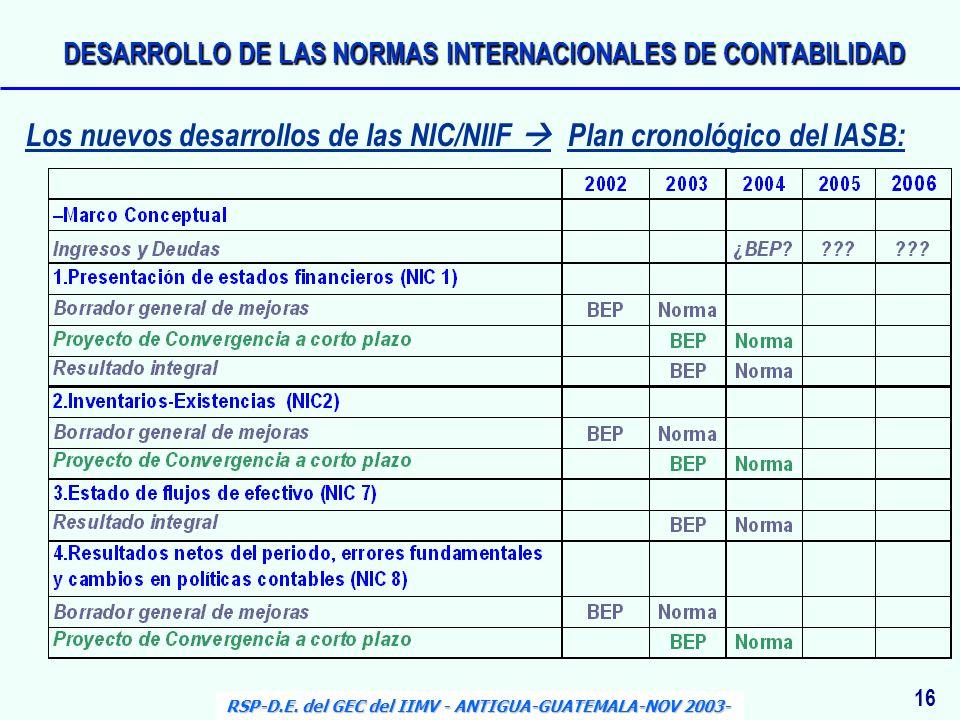 Los nuevos desarrollos de las NIC/NIIF Plan cronológico del IASB: 16 RSP-D.E. del GEC del IIMV - ANTIGUA-GUATEMALA-NOV 2003- DESARROLLO DE LAS NORMAS
