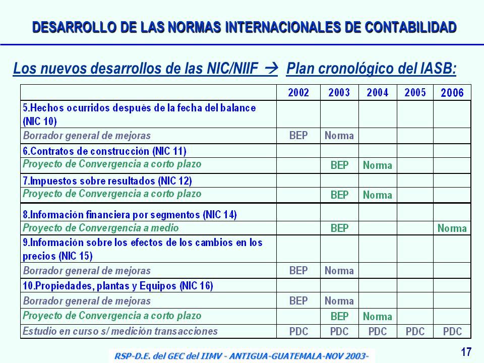 17 RSP-D.E. del GEC del IIMV - ANTIGUA-GUATEMALA-NOV 2003- Los nuevos desarrollos de las NIC/NIIF Plan cronológico del IASB: DESARROLLO DE LAS NORMAS