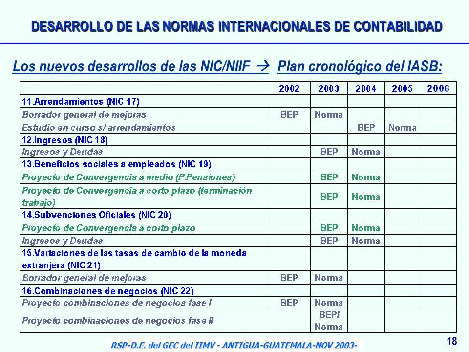 18 RSP-D.E. del GEC del IIMV - ANTIGUA-GUATEMALA-NOV 2003- Los nuevos desarrollos de las NIC/NIIF Plan cronológico del IASB: DESARROLLO DE LAS NORMAS