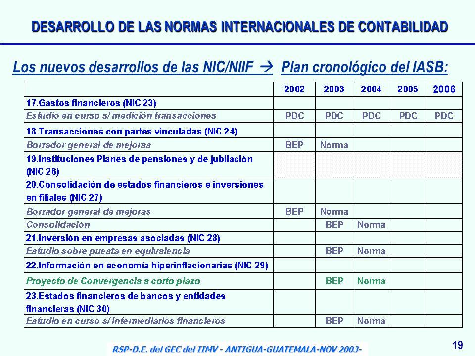 19 RSP-D.E. del GEC del IIMV - ANTIGUA-GUATEMALA-NOV 2003- Los nuevos desarrollos de las NIC/NIIF Plan cronológico del IASB: DESARROLLO DE LAS NORMAS