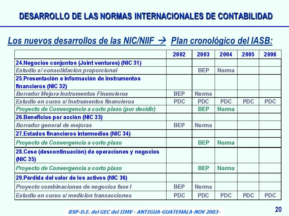 20 RSP-D.E. del GEC del IIMV - ANTIGUA-GUATEMALA-NOV 2003- Los nuevos desarrollos de las NIC/NIIF Plan cronológico del IASB: DESARROLLO DE LAS NORMAS