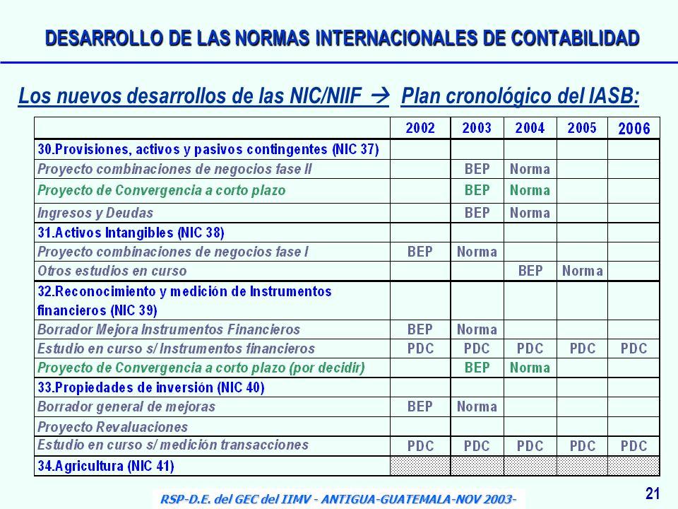 21 RSP-D.E. del GEC del IIMV - ANTIGUA-GUATEMALA-NOV 2003- Los nuevos desarrollos de las NIC/NIIF Plan cronológico del IASB: DESARROLLO DE LAS NORMAS