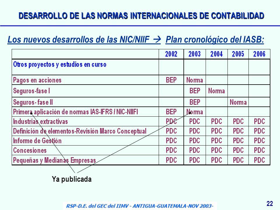 22 Ya publicada RSP-D.E. del GEC del IIMV - ANTIGUA-GUATEMALA-NOV 2003- Los nuevos desarrollos de las NIC/NIIF Plan cronológico del IASB: DESARROLLO D