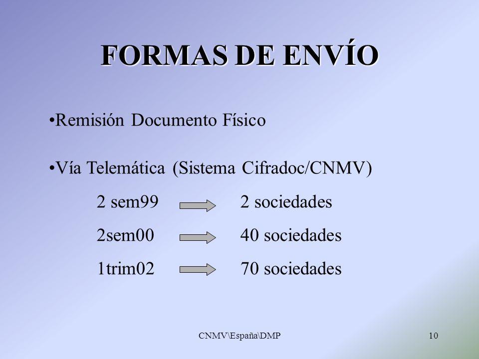 CNMV\España\DMP10 FORMAS DE ENVÍO Remisión Documento Físico Vía Telemática (Sistema Cifradoc/CNMV) 2 sem99 2 sociedades 2sem00 40 sociedades 1trim02 7