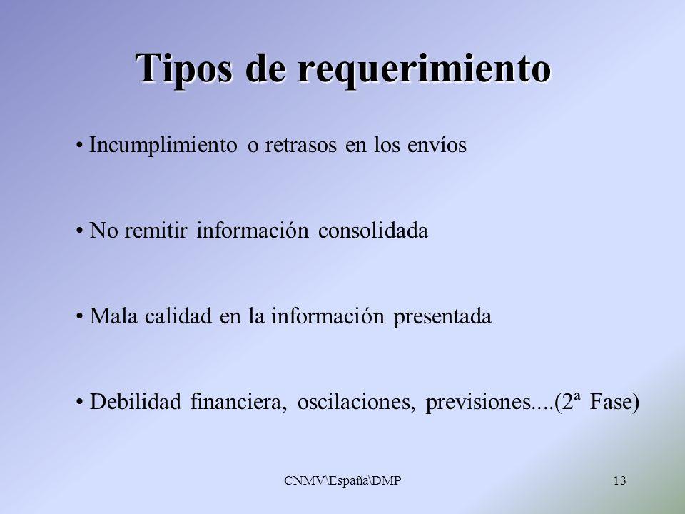CNMV\España\DMP13 Tipos de requerimiento Incumplimiento o retrasos en los envíos No remitir información consolidada Mala calidad en la información pre