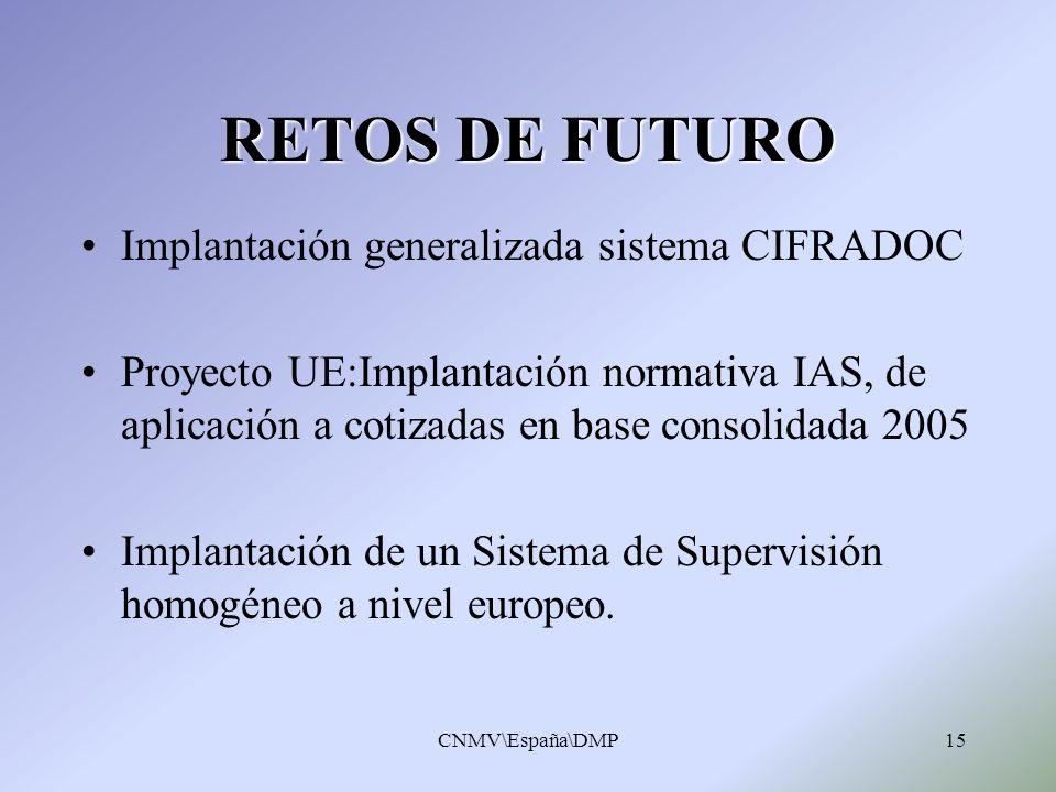 CNMV\España\DMP15 RETOS DE FUTURO Implantación generalizada sistema CIFRADOC Proyecto UE:Implantación normativa IAS, de aplicación a cotizadas en base