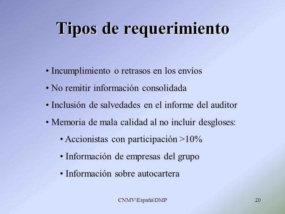 CNMV\España\DMP20 Tipos de requerimiento Incumplimiento o retrasos en los envíos No remitir información consolidada Inclusión de salvedades en el info