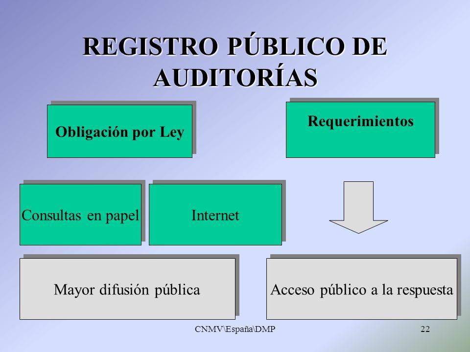 CNMV\España\DMP22 Acceso público a la respuesta Mayor difusión pública Requerimientos Obligación por Ley REGISTRO PÚBLICO DE AUDITORÍAS Consultas en p