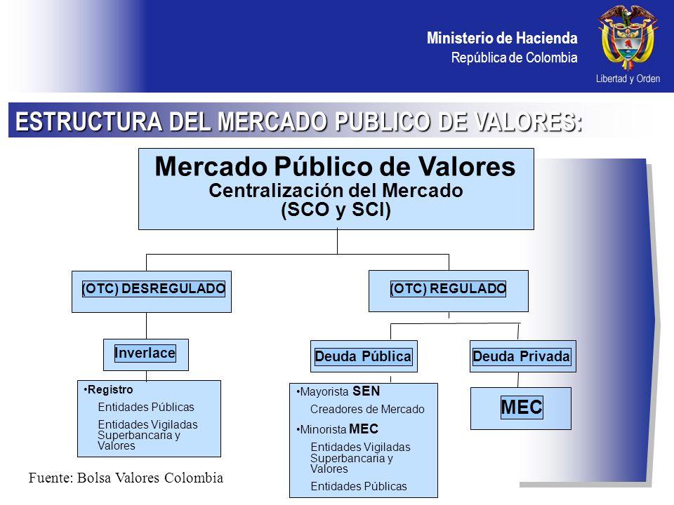 Ministerio de Hacienda República de Colombia AGENTES: Vigilados Supervalores Sociedades Comisionistas de Bolsa (contrato de comisión – obligatorio-, posición propia y administración de recursos de terceros) Vigilados Superbancaria Bancos, Corporaciones Financieras, Fiduciarias, Aseguradoras Fondos pensiones obligatorias, de cesantías, y Compañías de Seguros (0bligatorio) Empresas Industriales y Comerciales del Estado, de economía mixta y con el régimen de éstas (obligatorio) Mercado Electrónico Colombiano MEC: