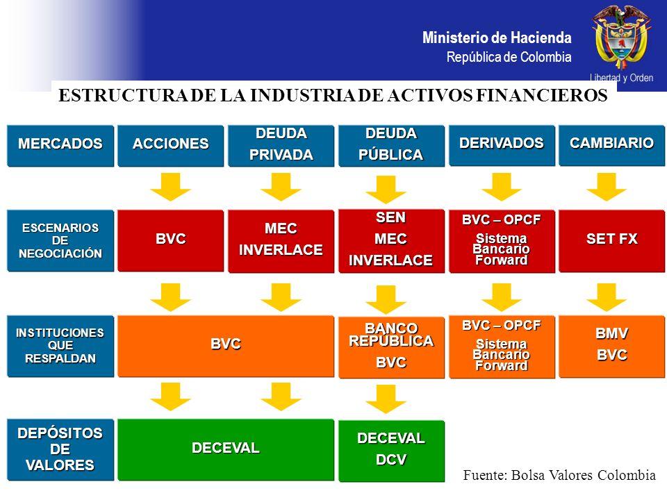 Ministerio de Hacienda República de Colombia ACCIONESDEUDAPRIVADADEUDAPÚBLICADERIVADOSCAMBIARIOMERCADOS GOBIERNO SUPERVALORESBVC SUPERVALORESSUPERBANCARIABVC BANCO REPÚBLICA SUPERVALORESSUPERBANCARIABVC SUPERVISIÓN Y REGULACIÓN COMITÉ INTERNO COMITÉ TÉCNICO DEL MEC COMITÉ DE DERIVADOS COMITÉ TÉCNICO DEL MERCADO CAMBIARIO COMITÉ DE MERCADO ESTRUCTURA DE LA INDUSTRIA DE ACTIVOS FINANCIEROS Fuente: Bolsa Valores Colombia