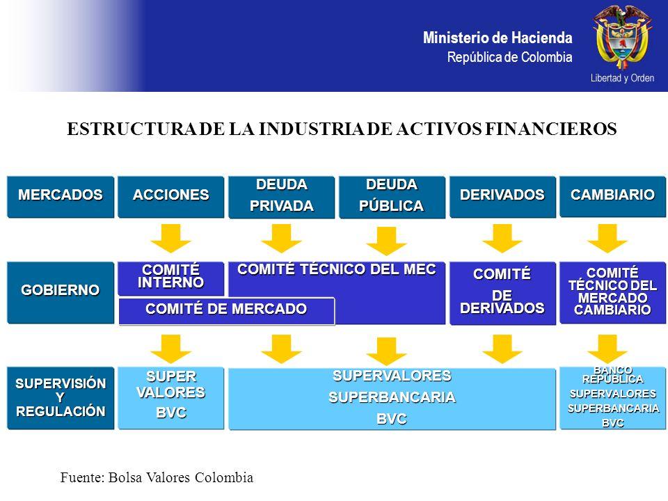 Ministerio de Hacienda República de Colombia Fuente: Banco de la República, Bolsas de Valores, Inverlace.