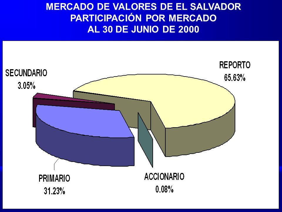 MERCADO DE VALORES DE EL SALVADOR PARTICIPACIÓN POR MERCADO AL 30 DE JUNIO DE 2000