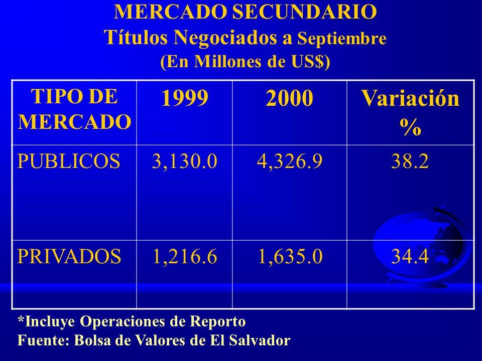 MERCADO SECUNDARIO Títulos Negociados a Septiembre (En Millones de US$) TIPO DE MERCADO 19992000Variación % PUBLICOS3,130.04,326.938.2 PRIVADOS1,216.6