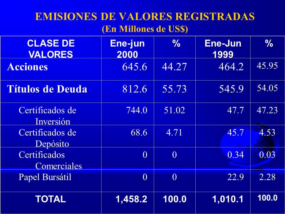 EMISIONES DE VALORES REGISTRADAS (En Millones de US$) CLASE DE VALORES Ene-jun 2000 %Ene-Jun 1999 % Acciones645.644.27464.2 45.95 Títulos de Deuda812.