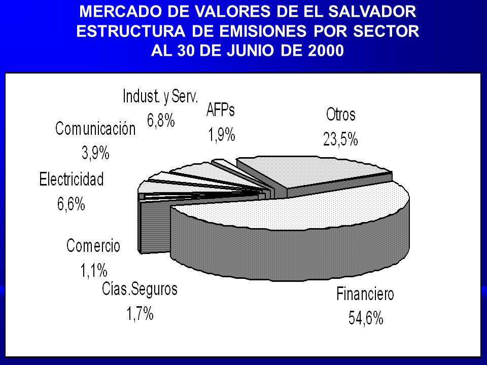 MERCADO DE VALORES DE EL SALVADOR ESTRUCTURA DE EMISIONES POR SECTOR AL 30 DE JUNIO DE 2000