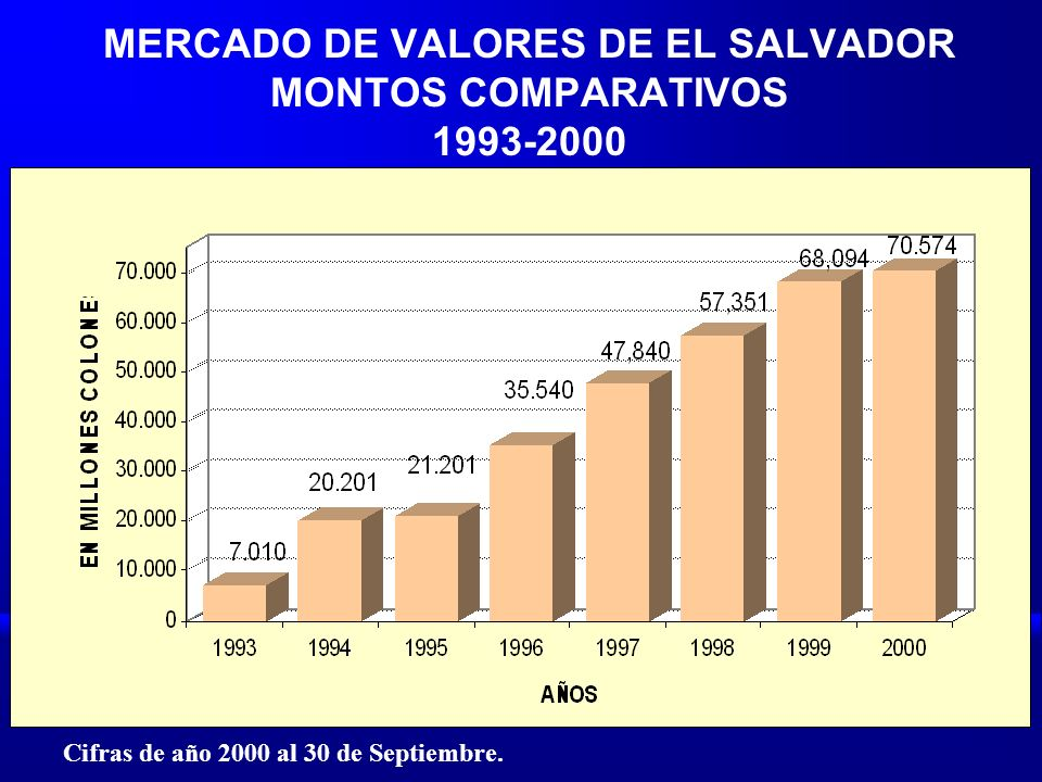 MERCADO DE VALORES DE EL SALVADOR MONTOS COMPARATIVOS 1993-2000 Cifras de año 2000 al 30 de Septiembre.