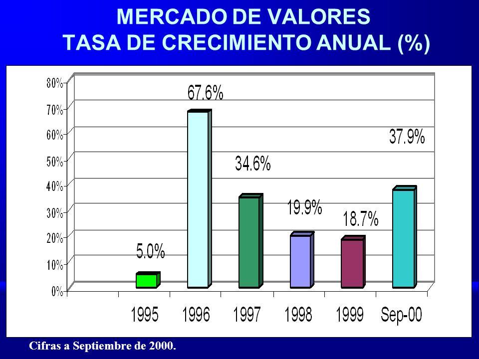 MERCADO DE VALORES TASA DE CRECIMIENTO ANUAL (%) Cifras a Septiembre de 2000.