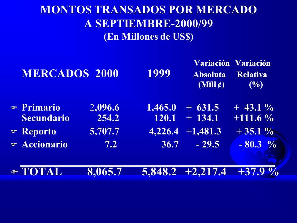 MONTOS TRANSADOS POR MERCADO A SEPTIEMBRE-2000/99 (En Millones de US$) Variación Variación MERCADOS 2000 1999 Absoluta Relativa (Mill ¢) (%) F Primari