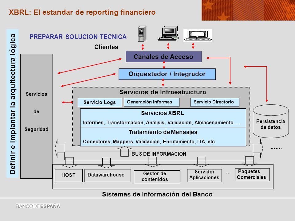 XBRL: Multiples salidas - Una sola especificación Autoridad Financiera Sitio Web Agencia Tributaria Entidades Crédito Informes impresos Sistema contable Otras fuentes de información XBRL XBRL: El estandar de reporting financiero