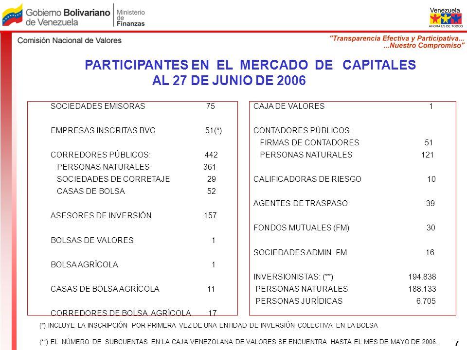 PARTICIPANTES EN EL MERCADO DE CAPITALES AL 27 DE JUNIO DE 2006 SOCIEDADES EMISORAS 75 EMPRESAS INSCRITAS BVC 51(*) CORREDORES PÚBLICOS: 442 PERSONAS NATURALES 361 SOCIEDADES DE CORRETAJE 29 CASAS DE BOLSA 52 ASESORES DE INVERSIÓN 157 BOLSAS DE VALORES 1 BOLSA AGRÍCOLA 1 CASAS DE BOLSA AGRÍCOLA 11 CORREDORES DE BOLSA AGRÍCOLA 17 CAJA DE VALORES 1 CONTADORES PÚBLICOS: FIRMAS DE CONTADORES 51 PERSONAS NATURALES 121 CALIFICADORAS DE RIESGO 10 AGENTES DE TRASPASO 39 FONDOS MUTUALES (FM) 30 SOCIEDADES ADMIN.