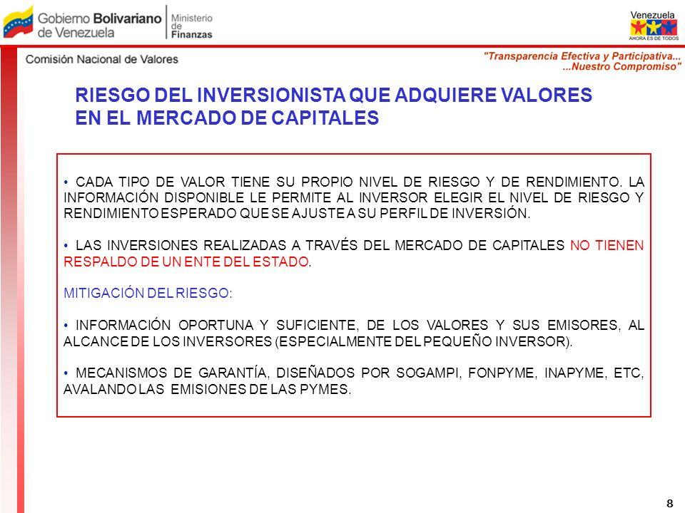 RIESGO DEL INVERSIONISTA QUE ADQUIERE VALORES EN EL MERCADO DE CAPITALES CADA TIPO DE VALOR TIENE SU PROPIO NIVEL DE RIESGO Y DE RENDIMIENTO.