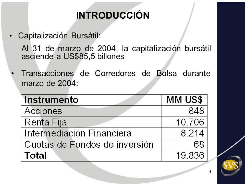 3 Transacciones de Corredores de Bolsa durante marzo de 2004: Capitalización Bursátil: Al 31 de marzo de 2004, la capitalización bursátil asciende a U