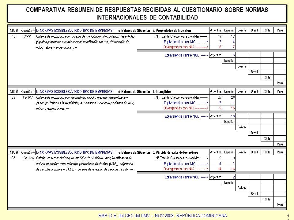 10 RSP- D.E. del GEC del IIMV – NOV-2003- REPÚBLICA DOMINICANA COMPARATIVA RESUMEN DE RESPUESTAS RECIBIDAS AL CUESTIONARIO SOBRE NORMAS INTERNACIONALE