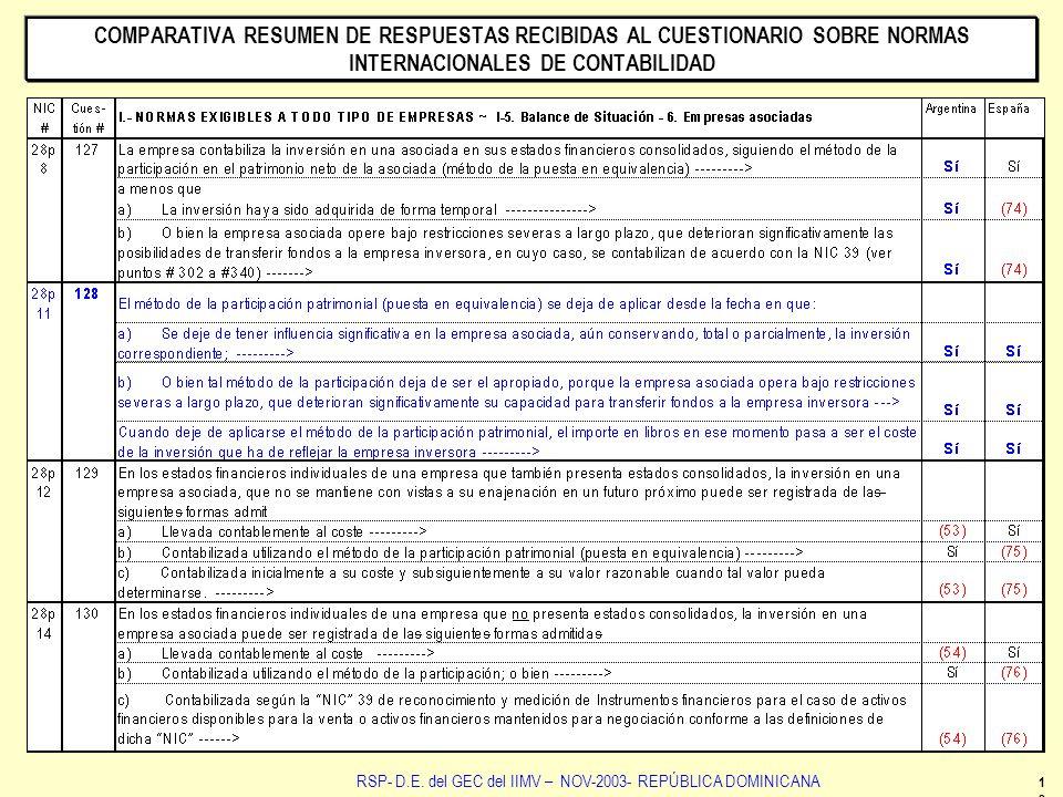 12 RSP- D.E. del GEC del IIMV – NOV-2003- REPÚBLICA DOMINICANA COMPARATIVA RESUMEN DE RESPUESTAS RECIBIDAS AL CUESTIONARIO SOBRE NORMAS INTERNACIONALE
