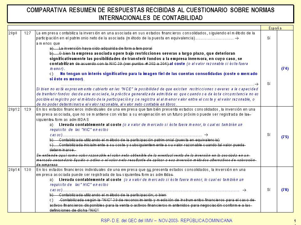 14 RSP- D.E. del GEC del IIMV – NOV-2003- REPÚBLICA DOMINICANA COMPARATIVA RESUMEN DE RESPUESTAS RECIBIDAS AL CUESTIONARIO SOBRE NORMAS INTERNACIONALE