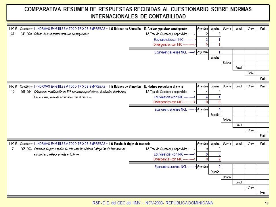 RSP- D.E. del GEC del IIMV – NOV-2003- REPÚBLICA DOMINICANA COMPARATIVA RESUMEN DE RESPUESTAS RECIBIDAS AL CUESTIONARIO SOBRE NORMAS INTERNACIONALES D