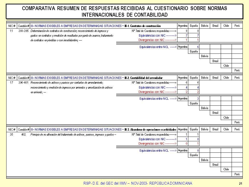 21 RSP- D.E. del GEC del IIMV – NOV-2003- REPÚBLICA DOMINICANA COMPARATIVA RESUMEN DE RESPUESTAS RECIBIDAS AL CUESTIONARIO SOBRE NORMAS INTERNACIONALE