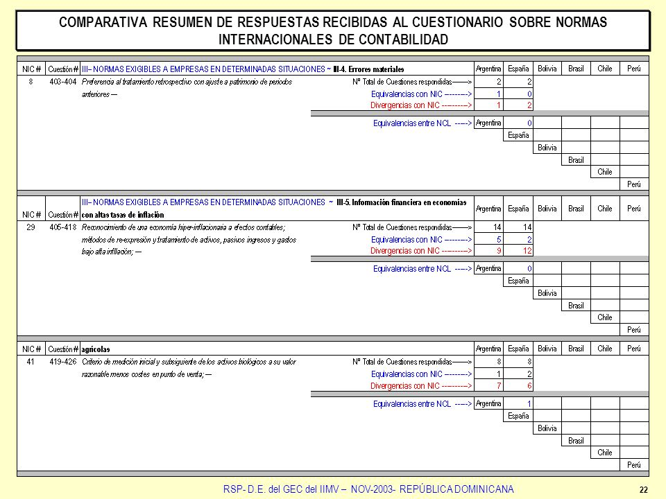 22 RSP- D.E. del GEC del IIMV – NOV-2003- REPÚBLICA DOMINICANA COMPARATIVA RESUMEN DE RESPUESTAS RECIBIDAS AL CUESTIONARIO SOBRE NORMAS INTERNACIONALE