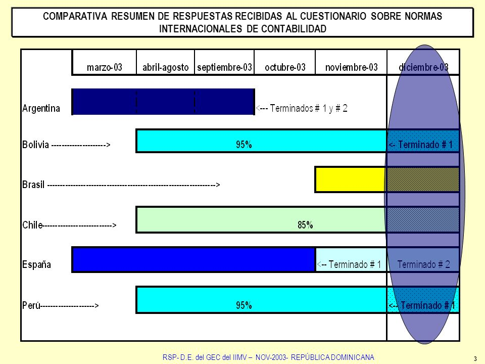 COMPARATIVA RESUMEN DE RESPUESTAS RECIBIDAS AL CUESTIONARIO SOBRE NORMAS INTERNACIONALES DE CONTABILIDAD 4 NCE NCA RSP- D.E.