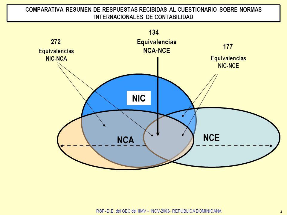 COMPARATIVA RESUMEN DE RESPUESTAS RECIBIDAS AL CUESTIONARIO SOBRE NORMAS INTERNACIONALES DE CONTABILIDAD 4 NCE NCA RSP- D.E. del GEC del IIMV – NOV-20