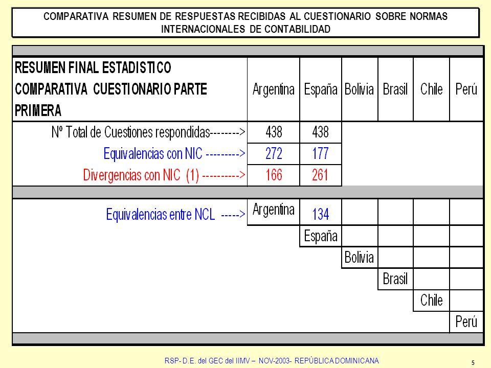 5 RSP- D.E. del GEC del IIMV – NOV-2003- REPÚBLICA DOMINICANA COMPARATIVA RESUMEN DE RESPUESTAS RECIBIDAS AL CUESTIONARIO SOBRE NORMAS INTERNACIONALES