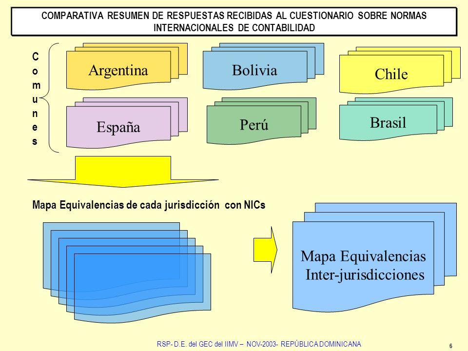6 RSP- D.E. del GEC del IIMV – NOV-2003- REPÚBLICA DOMINICANA COMPARATIVA RESUMEN DE RESPUESTAS RECIBIDAS AL CUESTIONARIO SOBRE NORMAS INTERNACIONALES