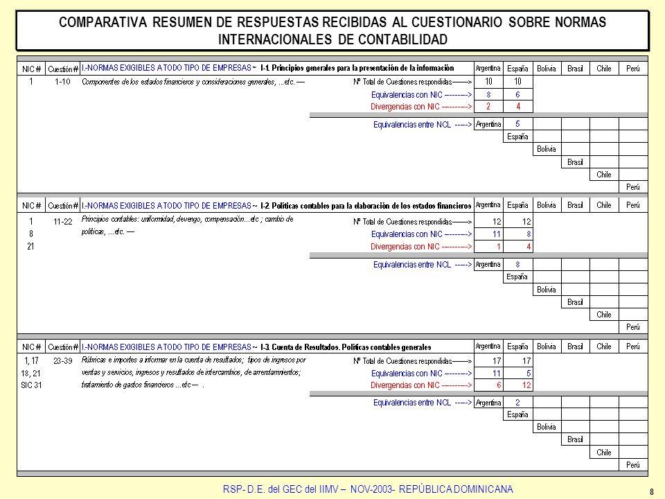 8 RSP- D.E. del GEC del IIMV – NOV-2003- REPÚBLICA DOMINICANA COMPARATIVA RESUMEN DE RESPUESTAS RECIBIDAS AL CUESTIONARIO SOBRE NORMAS INTERNACIONALES