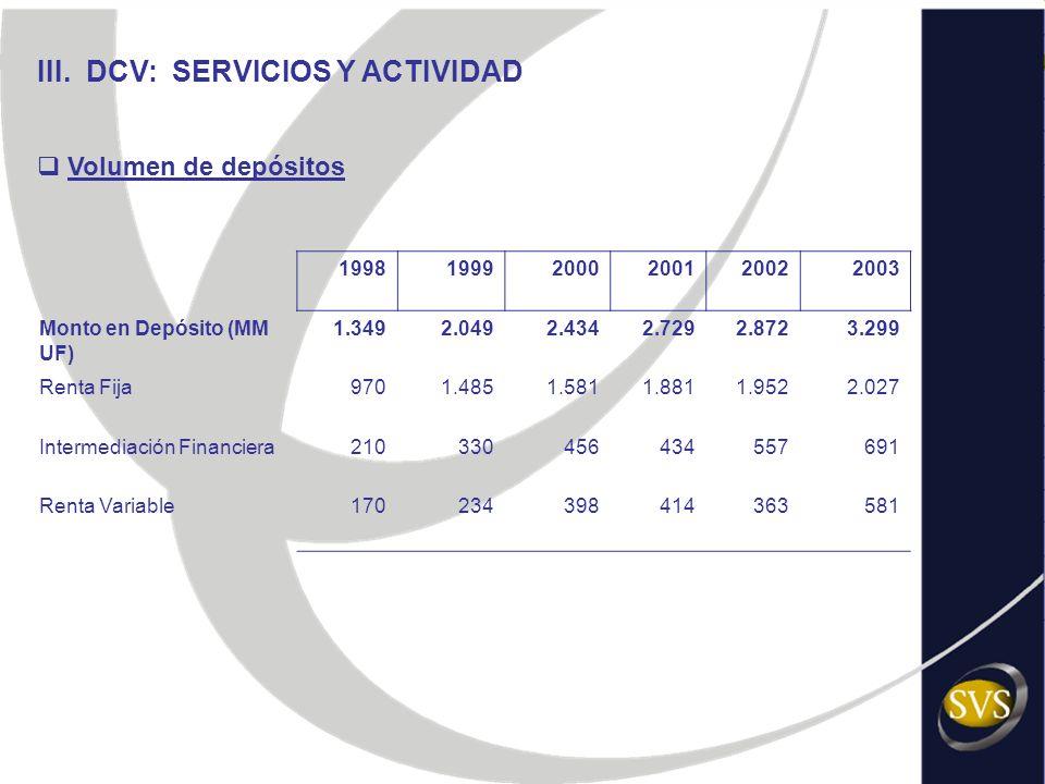 III. DCV: SERVICIOS Y ACTIVIDAD Volumen de depósitos 199819992000200120022003 Monto en Depósito (MM UF) 1.3492.0492.4342.7292.8723.299 Renta Fija9701.