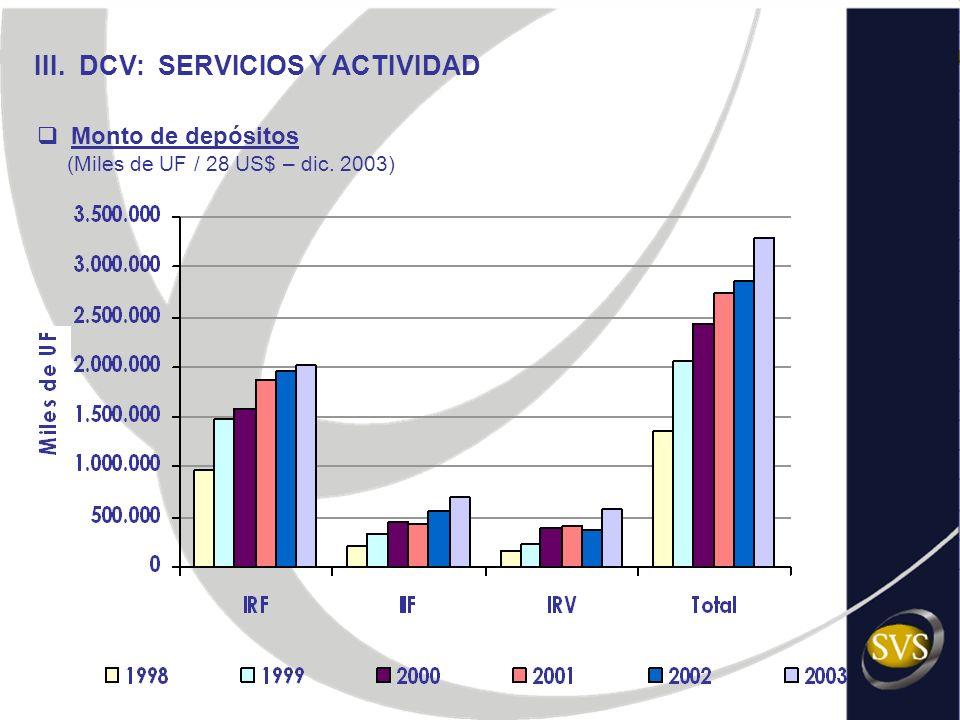 III. DCV: SERVICIOS Y ACTIVIDAD Monto de depósitos (Miles de UF / 28 US$ – dic. 2003)