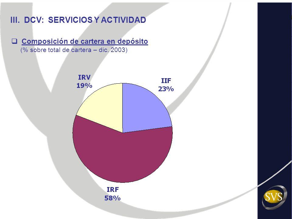 III. DCV: SERVICIOS Y ACTIVIDAD Composición de cartera en depósito (% sobre total de cartera – dic. 2003)