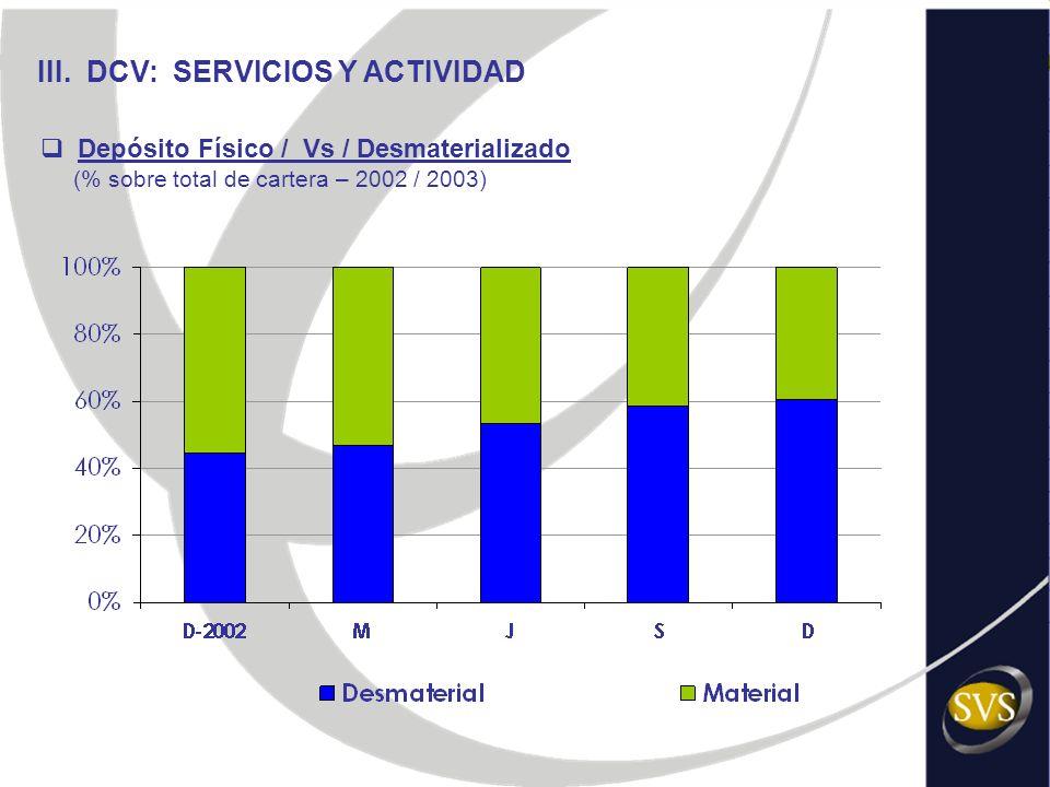 III. DCV: SERVICIOS Y ACTIVIDAD Depósito Físico / Vs / Desmaterializado (% sobre total de cartera – 2002 / 2003)