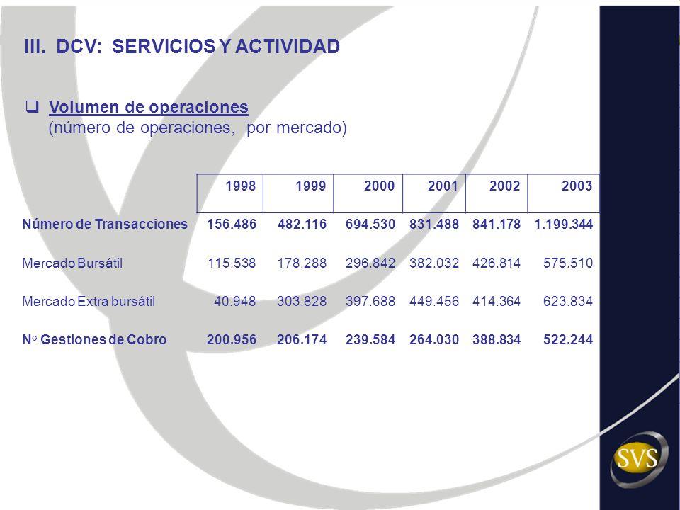 III. DCV: SERVICIOS Y ACTIVIDAD 199819992000200120022003 Número de Transacciones156.486482.116694.530831.488841.1781.199.344 Mercado Bursátil115.53817